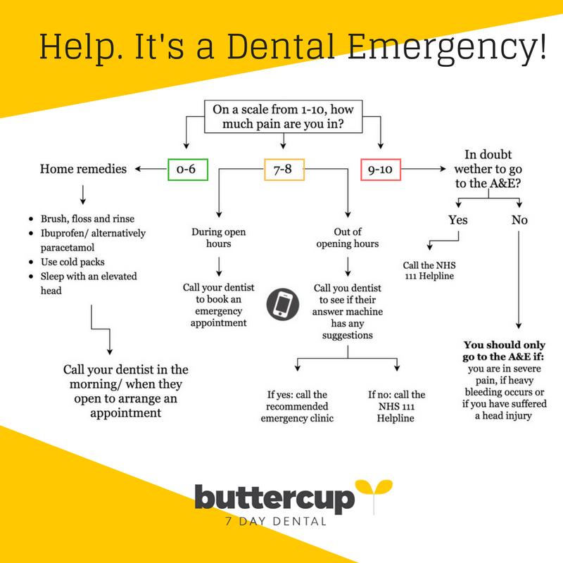 dental emergency flowchart buttercup dental
